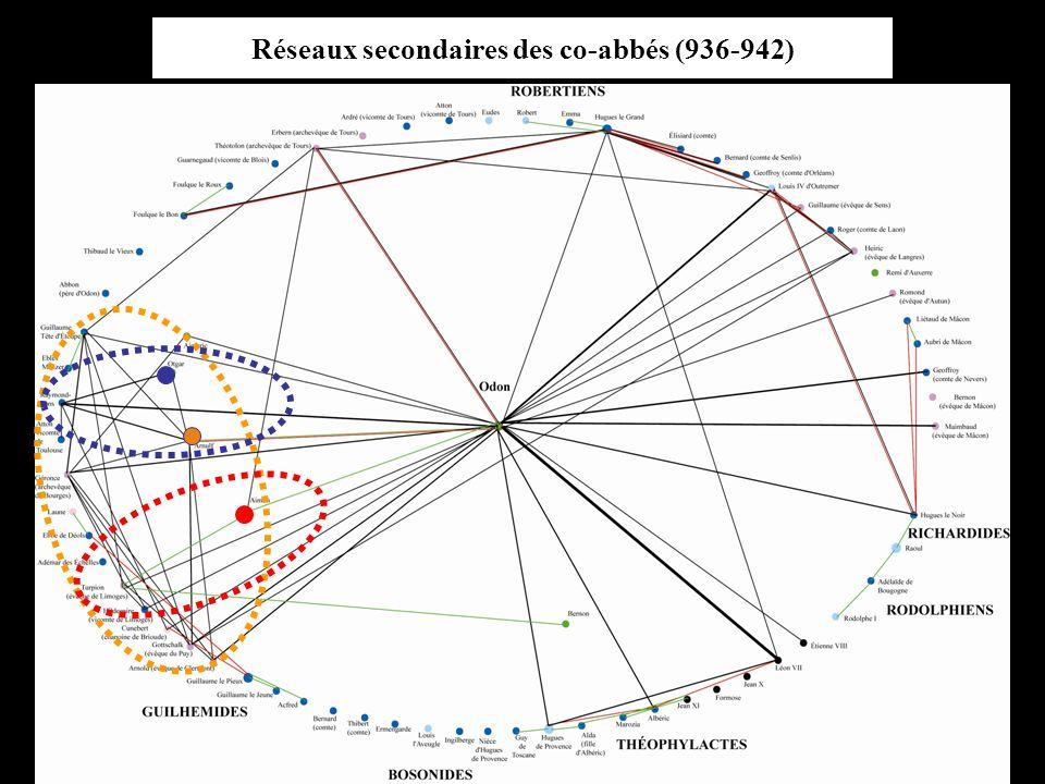 Réseaux secondaires des co-abbés (936-942)