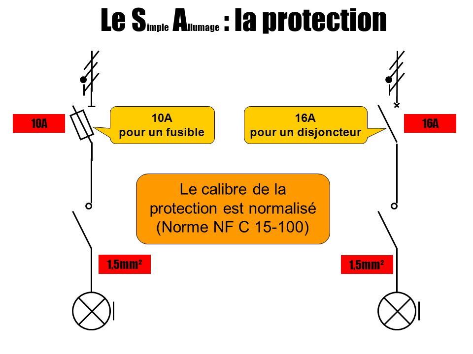 Le Simple Allumage : la protection