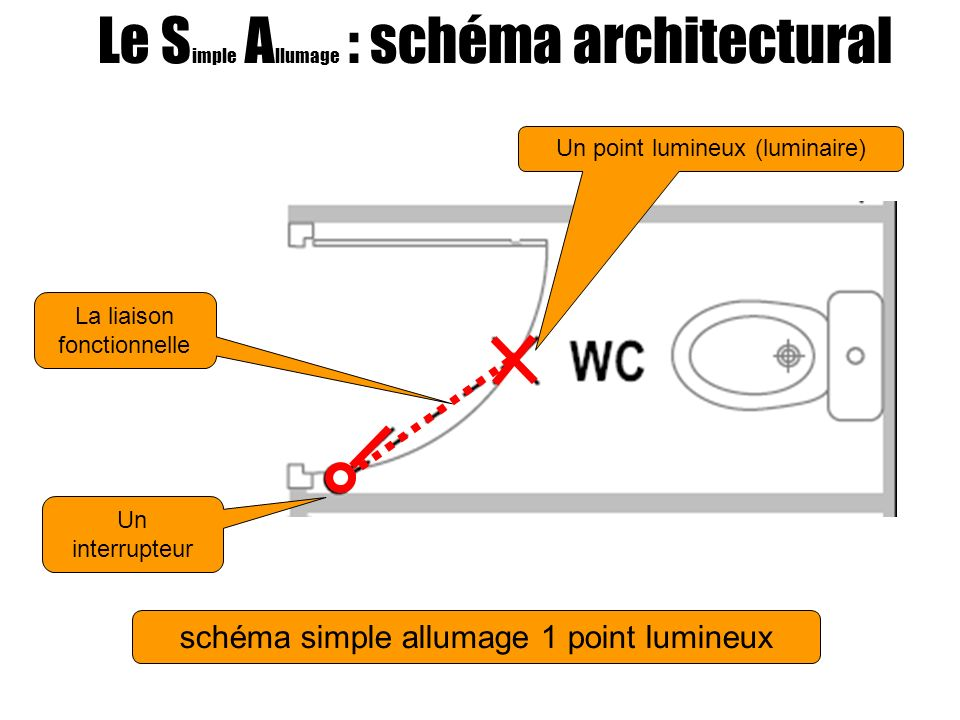 Le Simple Allumage : schéma architectural