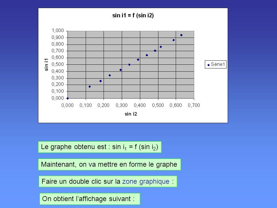 Le graphe obtenu est : sin i1 = f (sin i2)