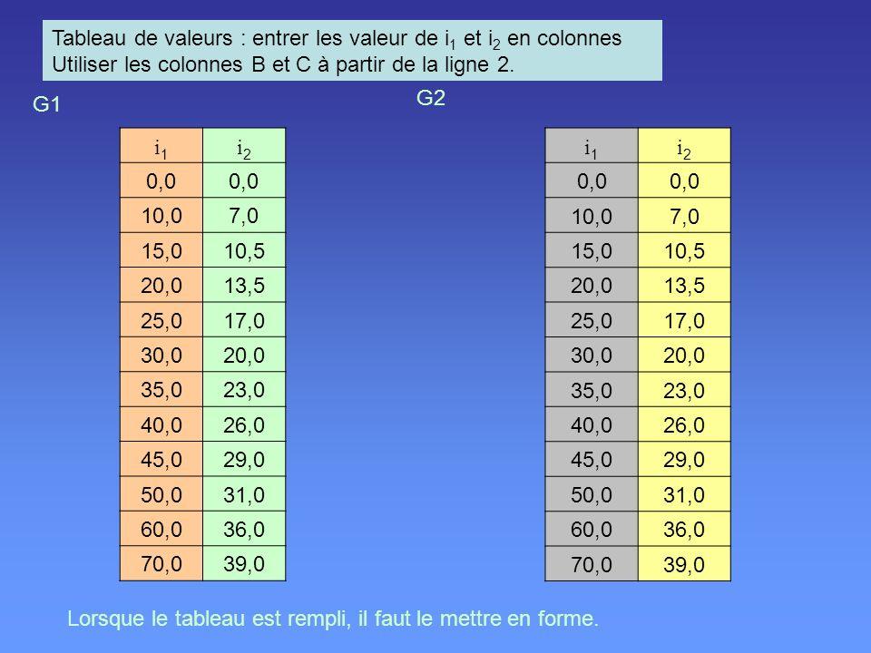 Tableau de valeurs : entrer les valeur de i1 et i2 en colonnes