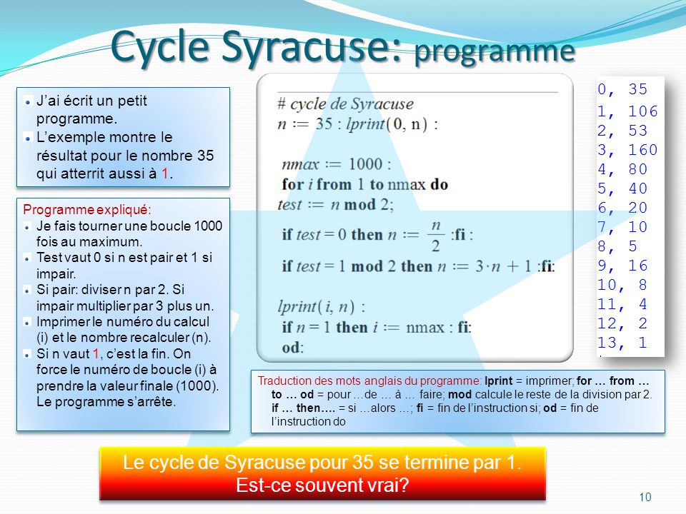 Cycle Syracuse: programme