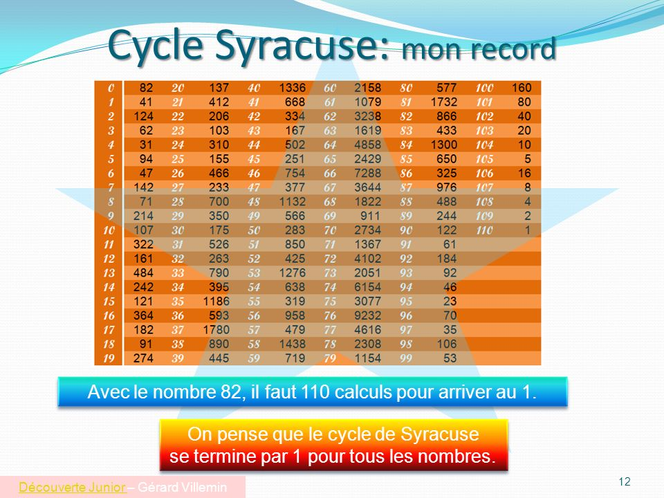 Cycle Syracuse: mon record