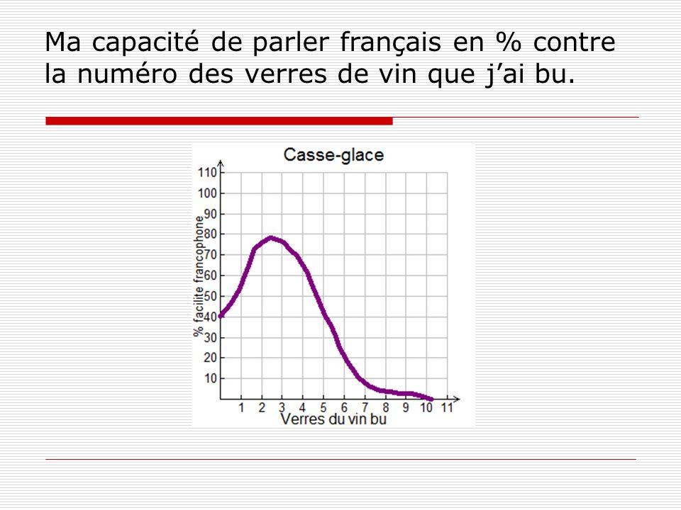 Ma capacité de parler français en % contre