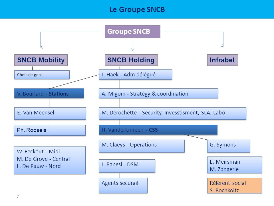 Le Groupe SNCB Groupe SNCB SNCB Mobility SNCB Holding Infrabel