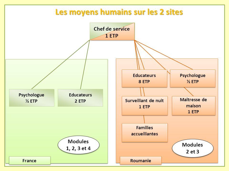 Les moyens humains sur les 2 sites