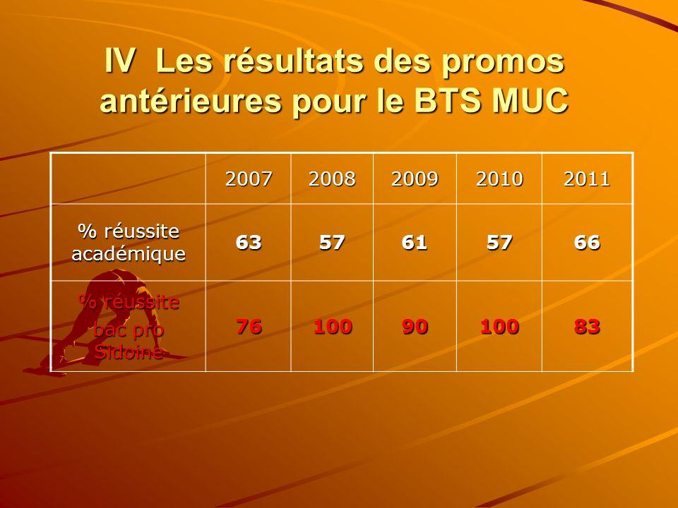 IV Les résultats des promos antérieures pour le BTS MUC