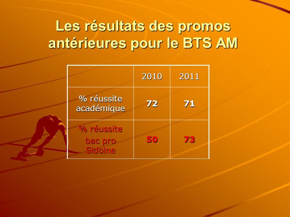 Les résultats des promos antérieures pour le BTS AM