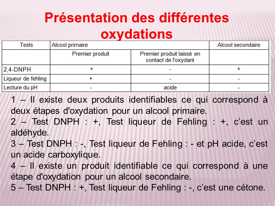 Présentation des différentes oxydations
