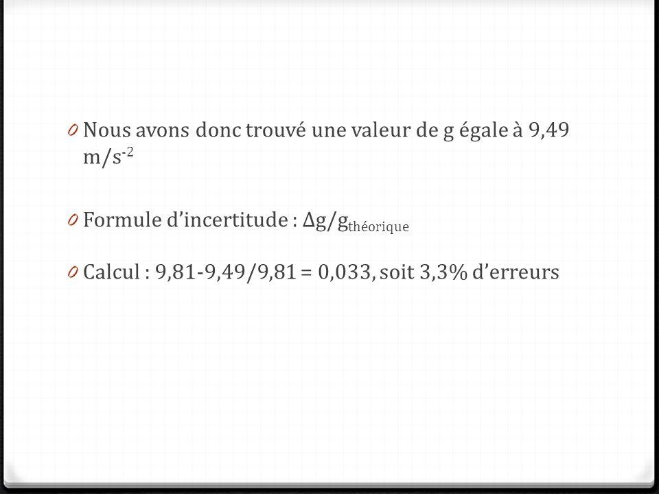 Nous avons donc trouvé une valeur de g égale à 9,49 m/s-2