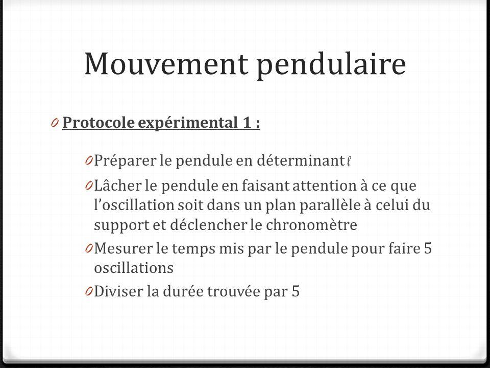 Mouvement pendulaire Protocole expérimental 1 :