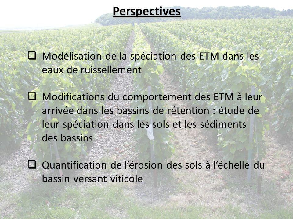 Perspectives Modélisation de la spéciation des ETM dans les eaux de ruissellement.
