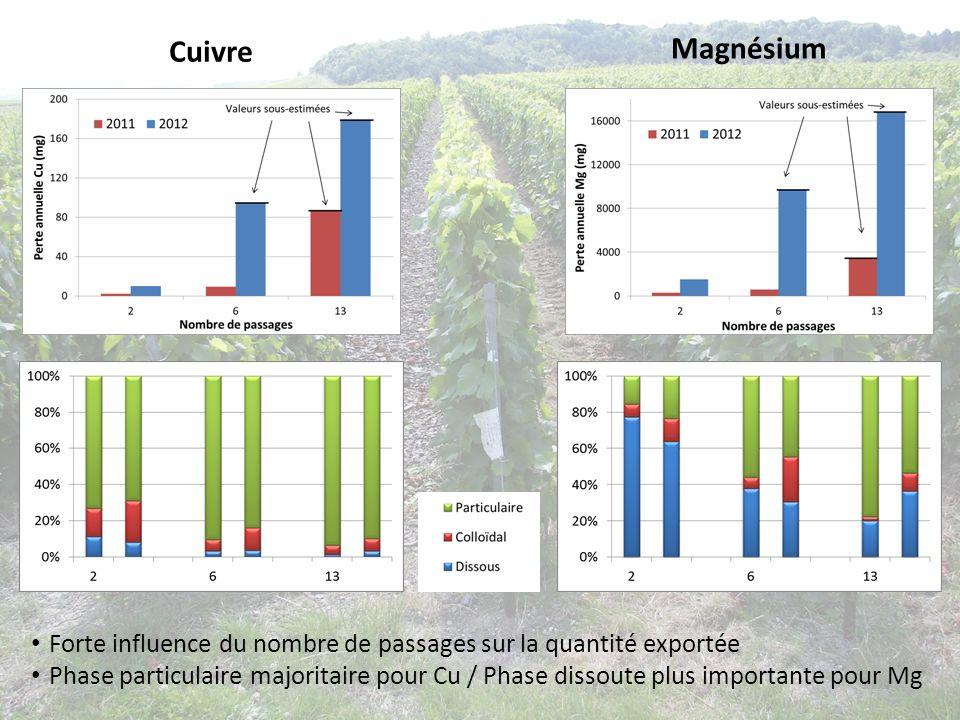 Cuivre Magnésium. Forte influence du nombre de passages sur la quantité exportée.
