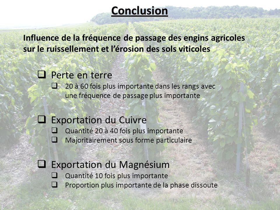 Conclusion Perte en terre Exportation du Cuivre