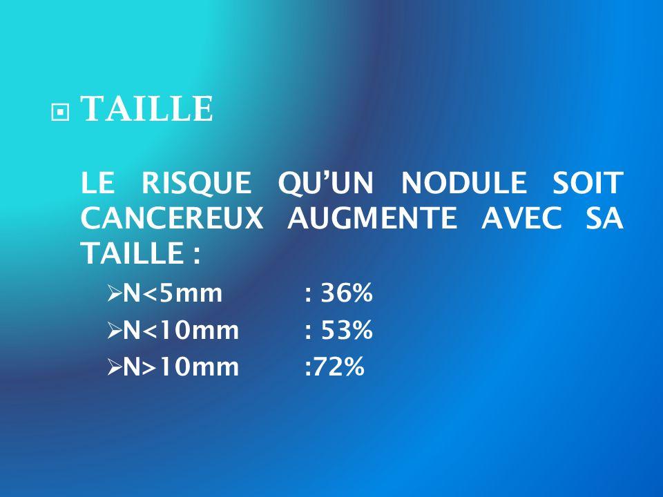 TAILLE N<5mm : 36% N<10mm : 53% N>10mm :72%