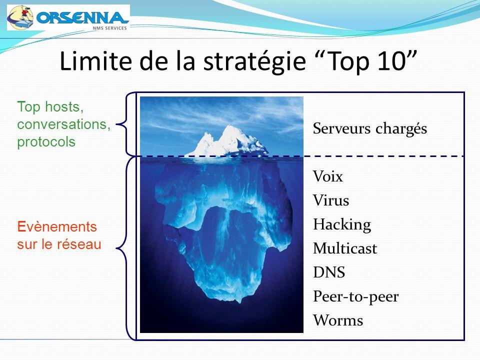 Limite de la stratégie Top 10