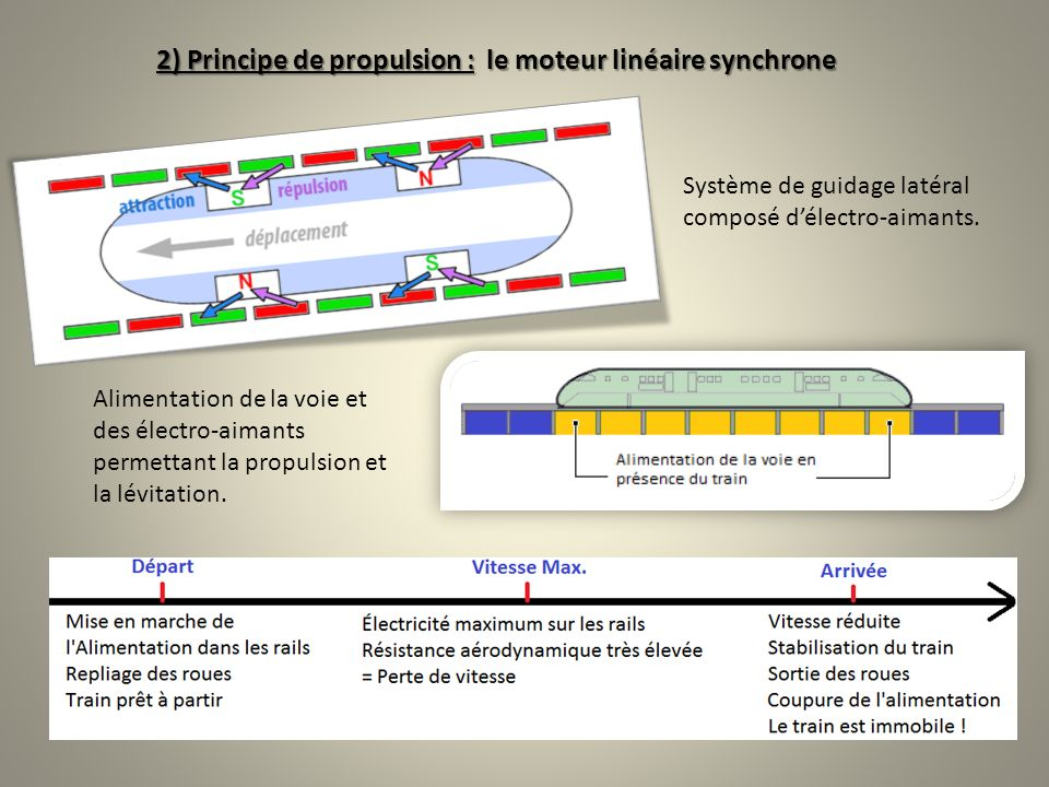 2) Principe de propulsion : le moteur linéaire synchrone