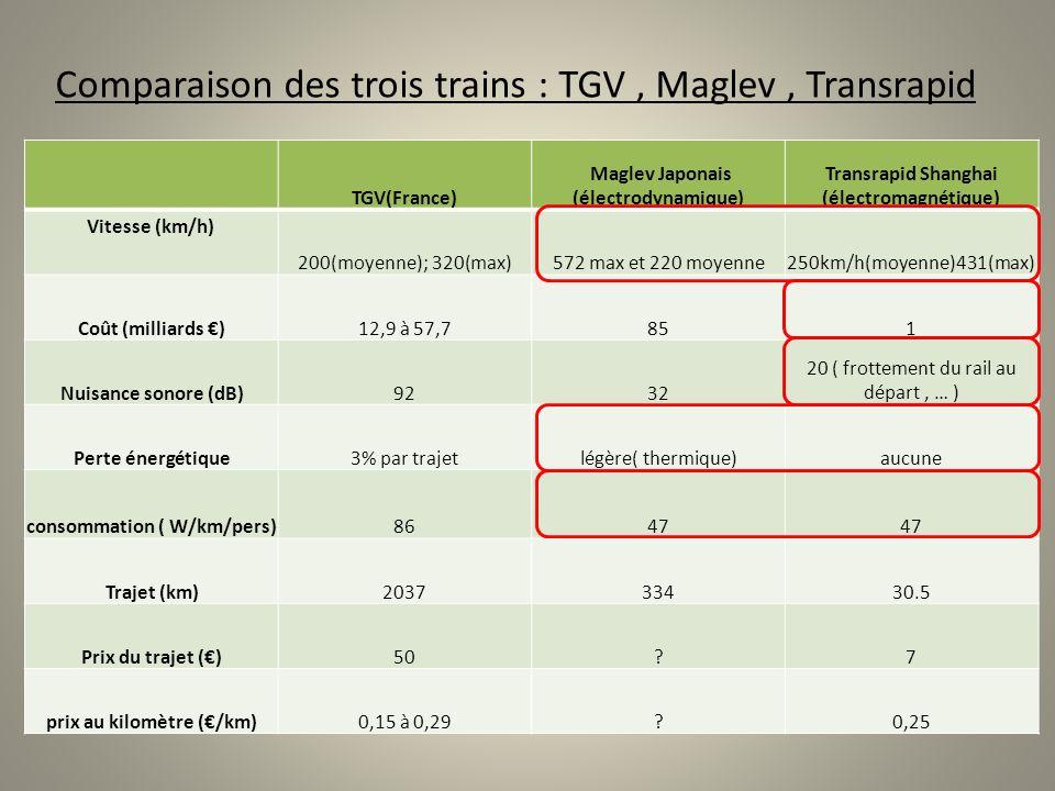 Comparaison des trois trains : TGV , Maglev , Transrapid