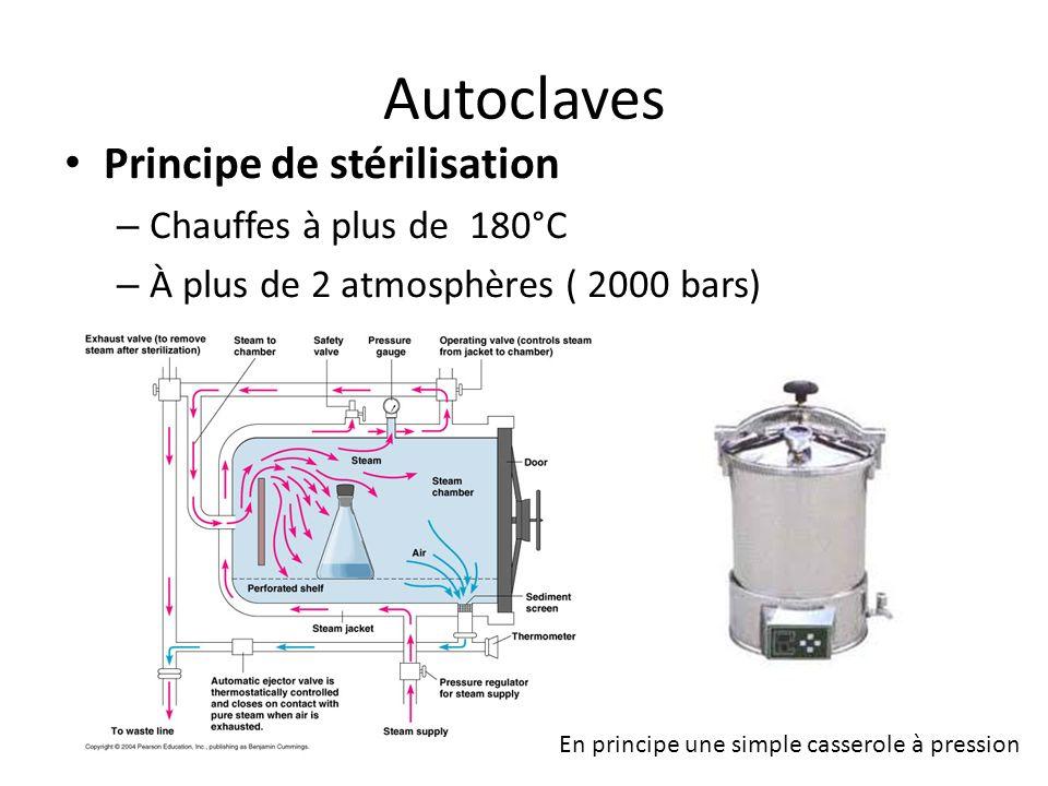 Autoclaves Principe de stérilisation Chauffes à plus de 180°C