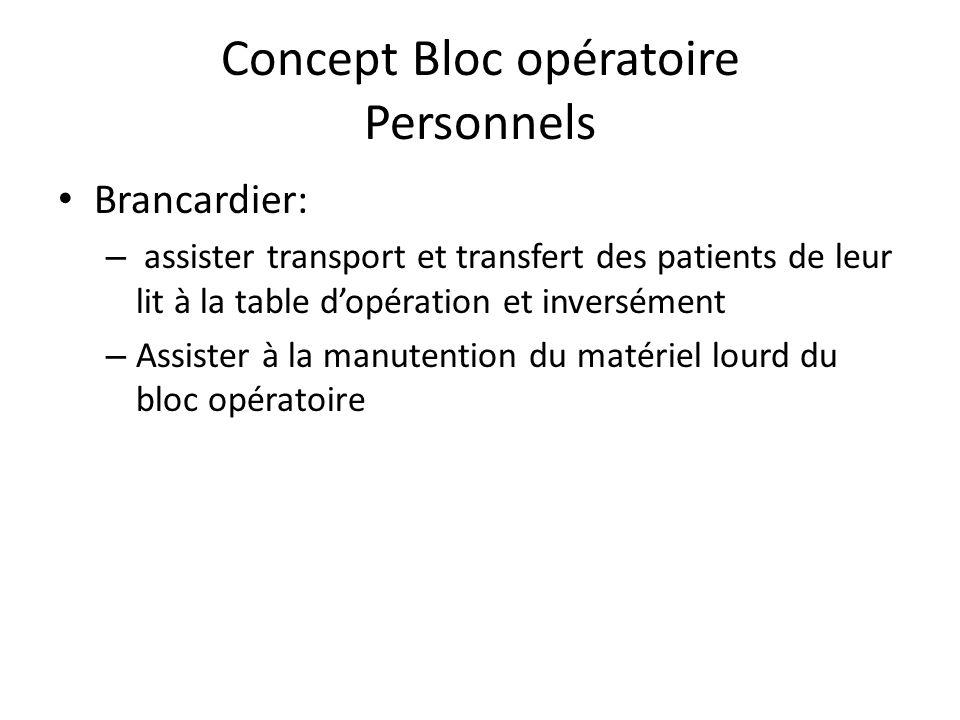Concept Bloc opératoire Personnels