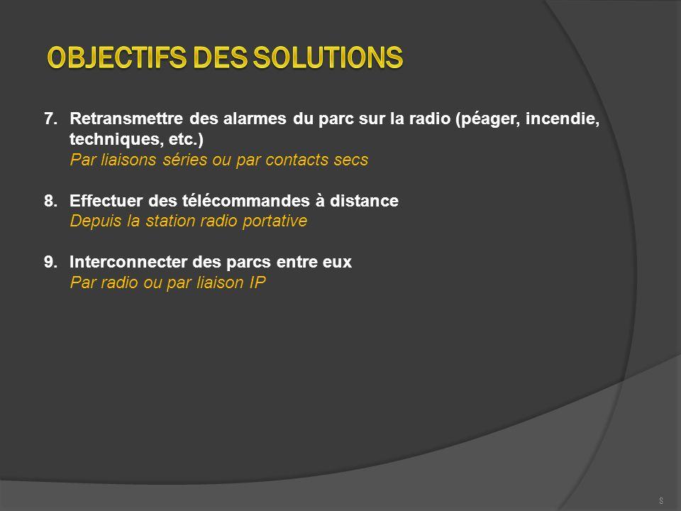 OBJECTIFS DES SOLUTIONS