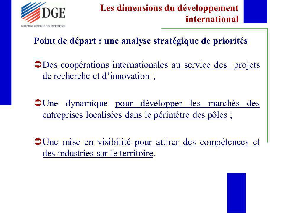 Les dimensions du développement international