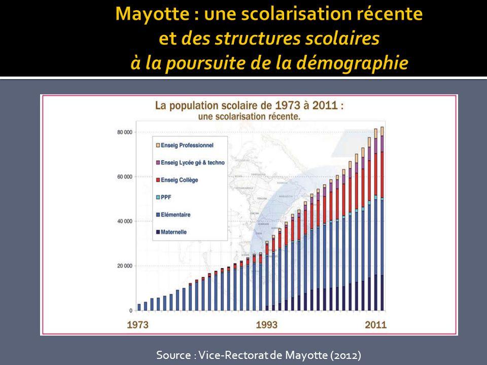 Mayotte : une scolarisation récente et des structures scolaires à la poursuite de la démographie
