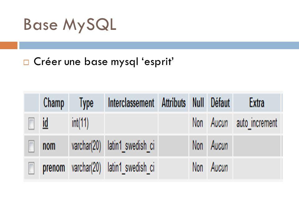 Base MySQL Créer une base mysql 'esprit'