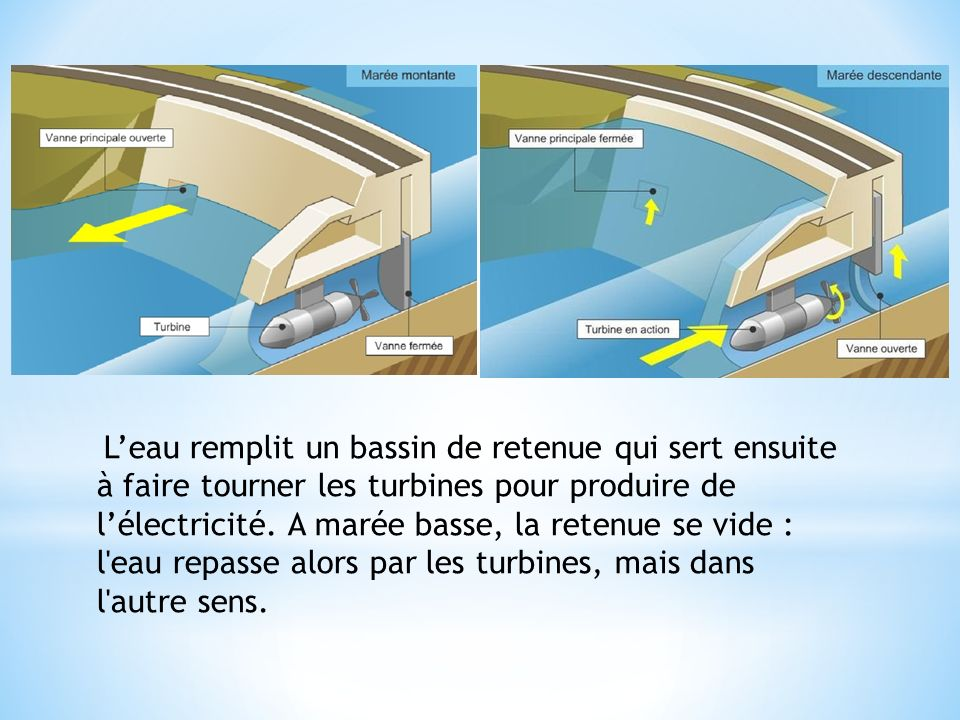 L'eau remplit un bassin de retenue qui sert ensuite à faire tourner les turbines pour produire de l'électricité.