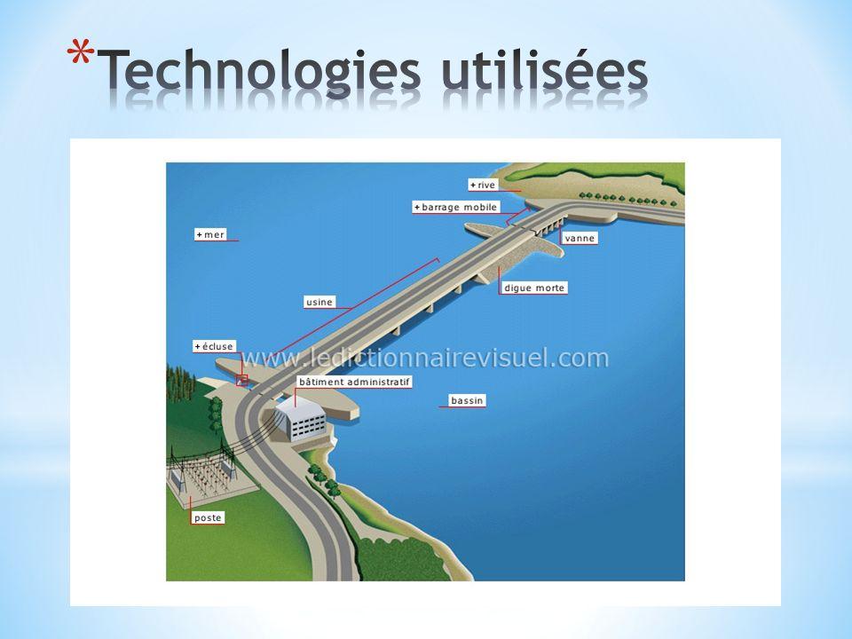 Technologies utilisées