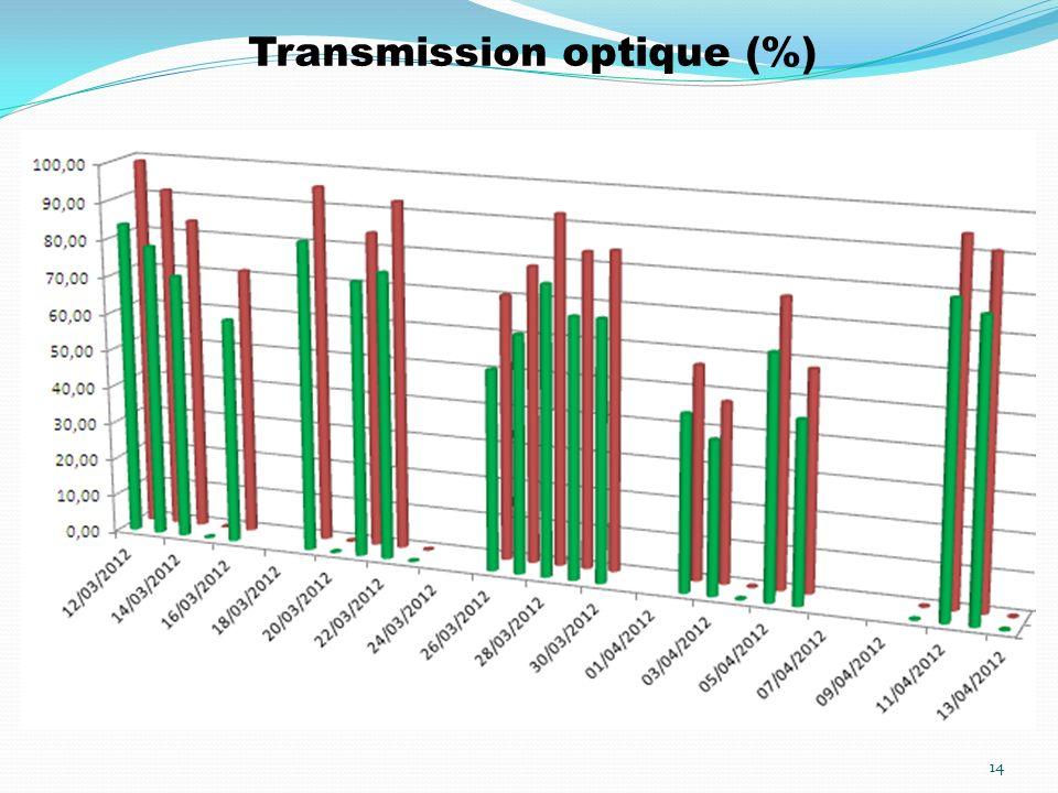 Transmission optique (%)