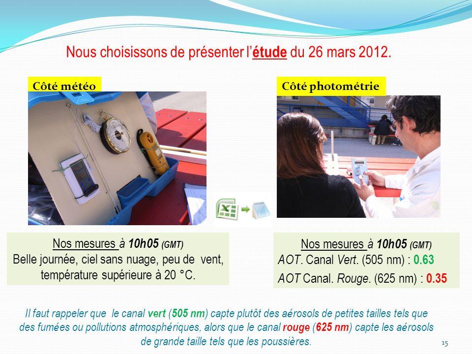 Nous choisissons de présenter l'étude du 26 mars 2012.