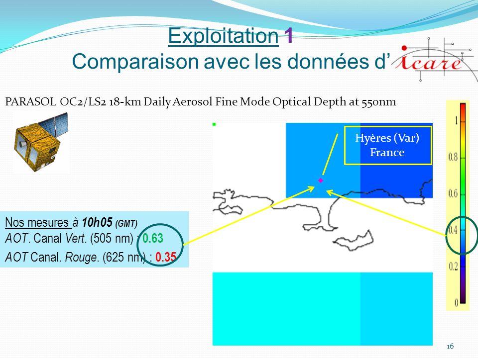 Exploitation 1 Comparaison avec les données d'