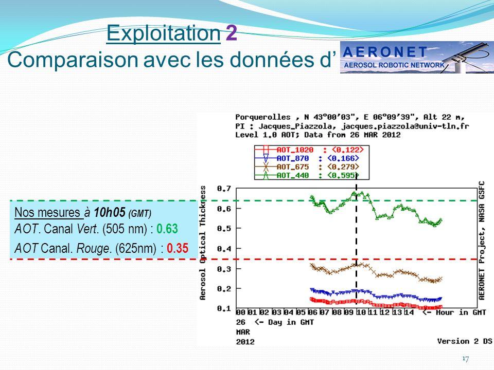 Exploitation 2 Comparaison avec les données d'
