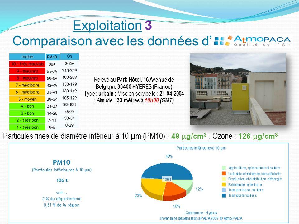 Exploitation 3 Comparaison avec les données d'