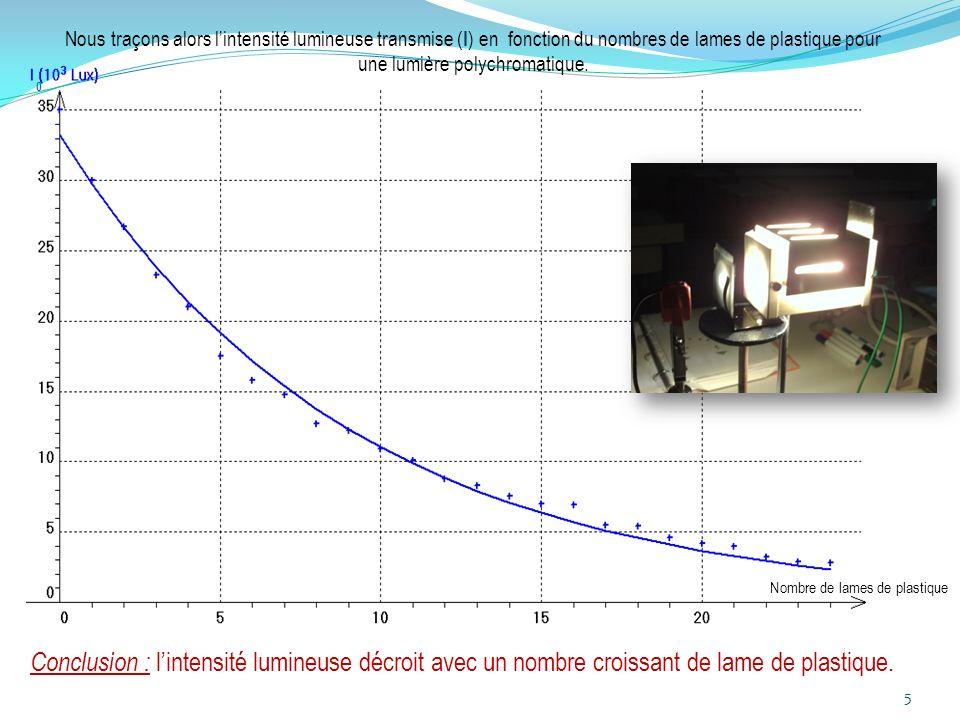 Nous traçons alors l'intensité lumineuse transmise (I) en fonction du nombres de lames de plastique pour une lumière polychromatique.