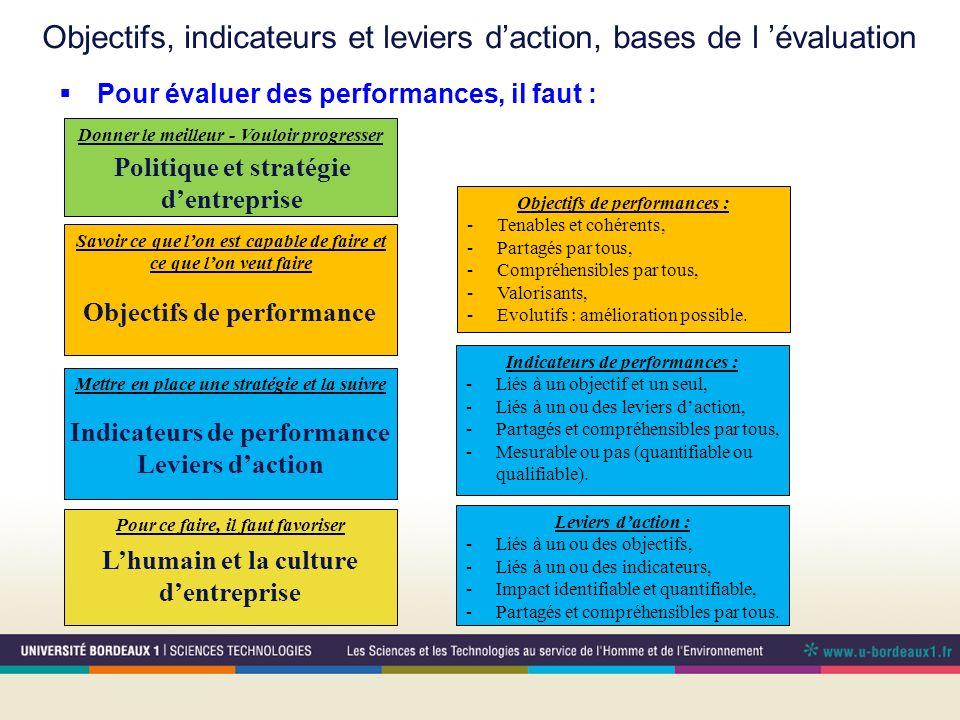 Objectifs, indicateurs et leviers d'action, bases de l 'évaluation