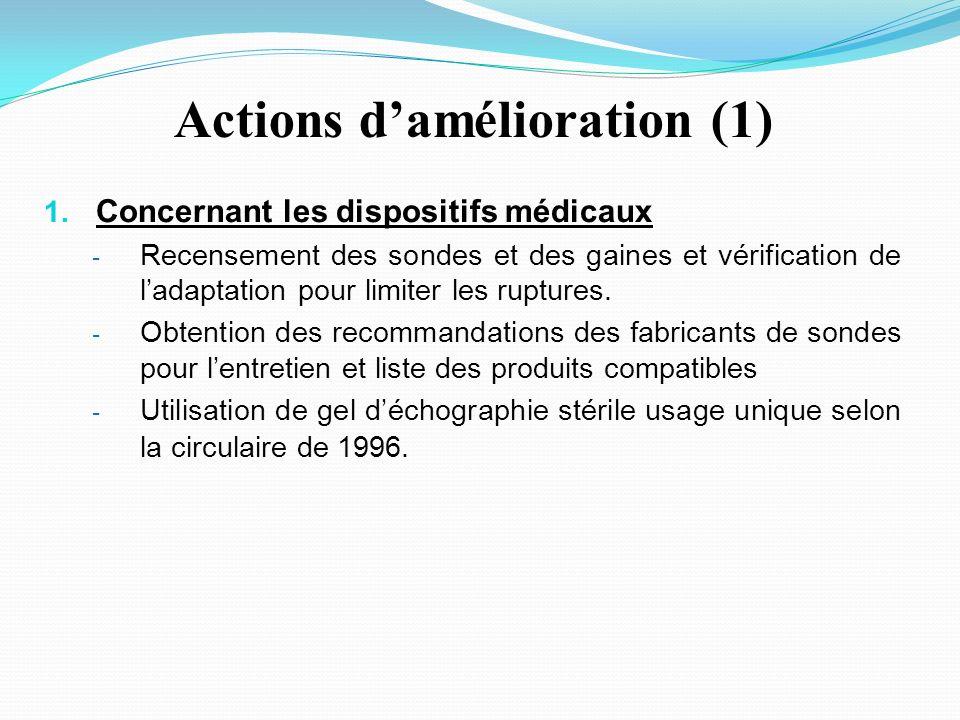 Actions d'amélioration (1)