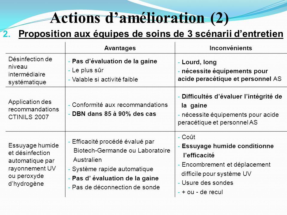 Actions d'amélioration (2)