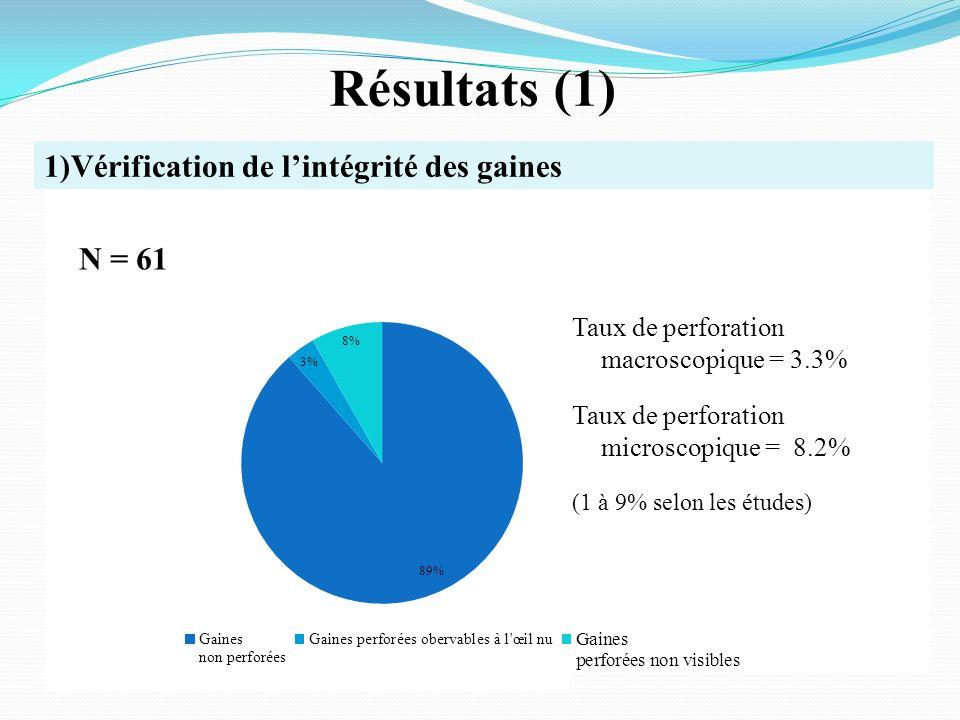Résultats (1) 1)Vérification de l'intégrité des gaines N = 61