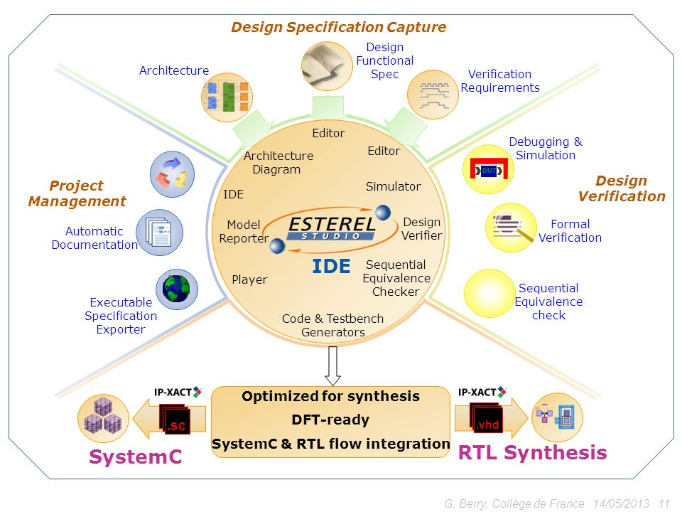 RTL Synthesis SystemC  Design Specification Capture