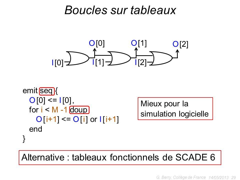 Boucles sur tableaux Alternative : tableaux fonctionnels de SCADE 6