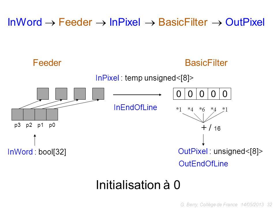 Initialisation à 0 InWord  Feeder  InPixel  BasicFilter  OutPixel