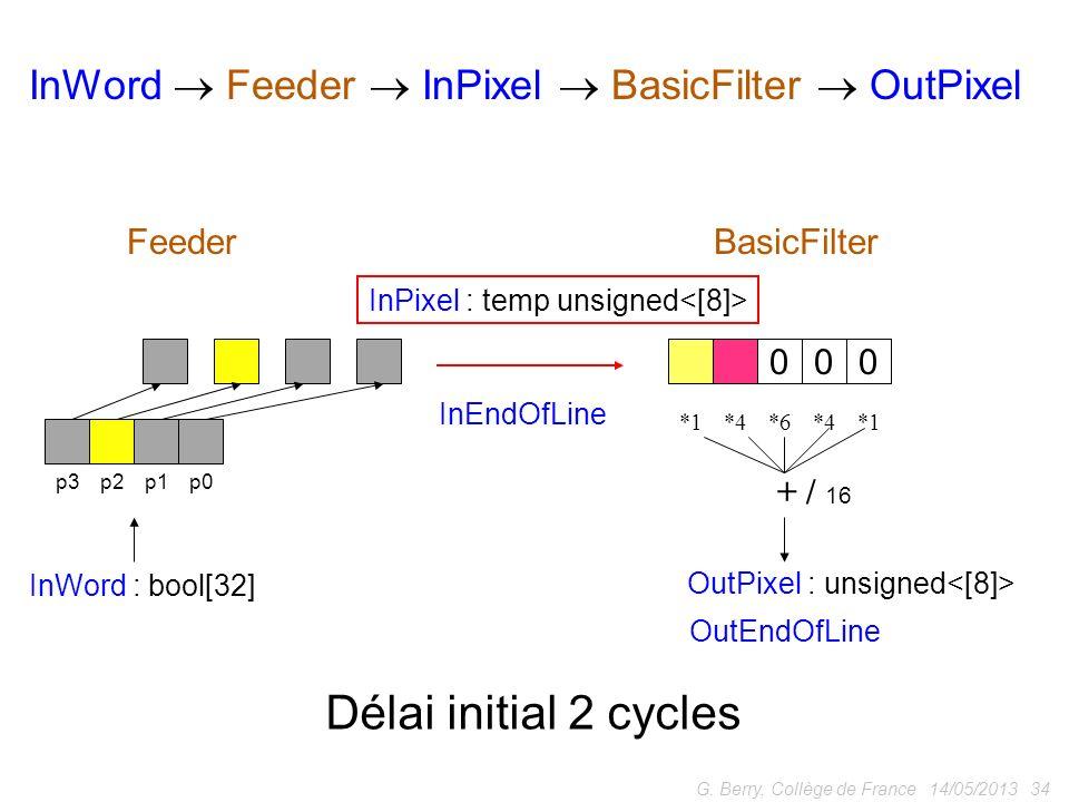 InWord  Feeder  InPixel  BasicFilter  OutPixel