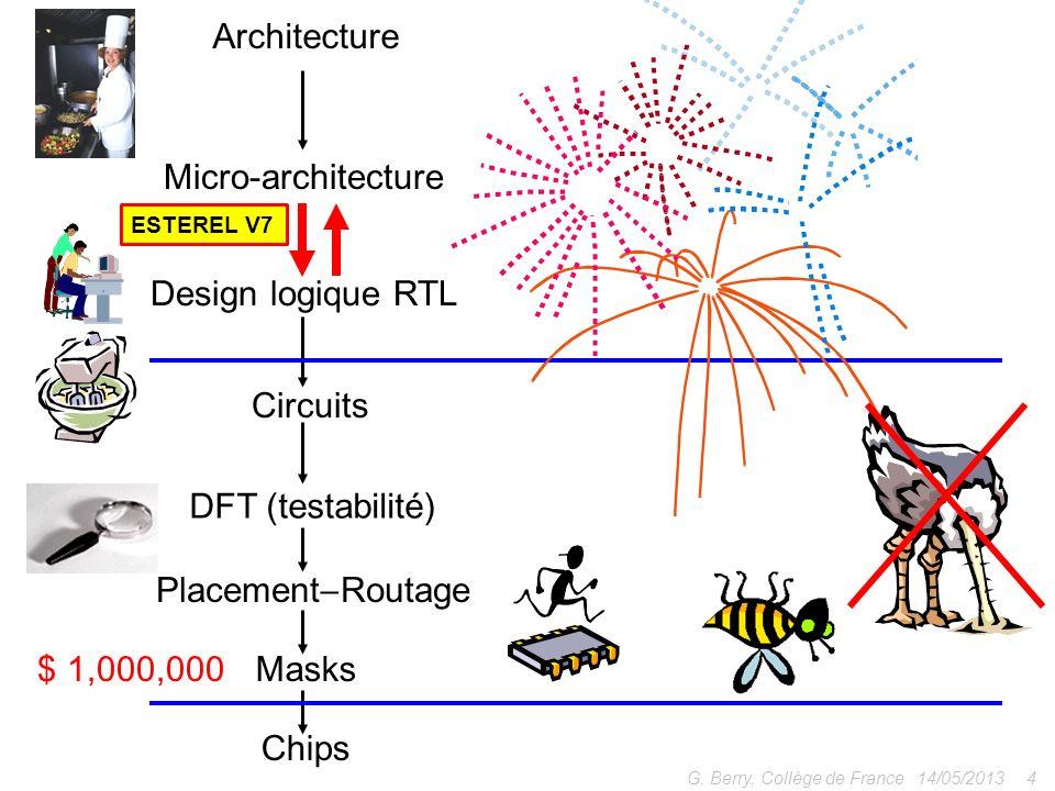 Architecture Micro-architecture Design logique RTL Circuits