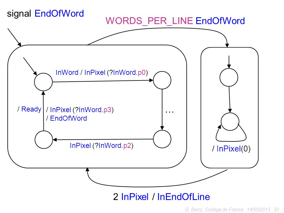 WORDS_PER_LINE EndOfWord