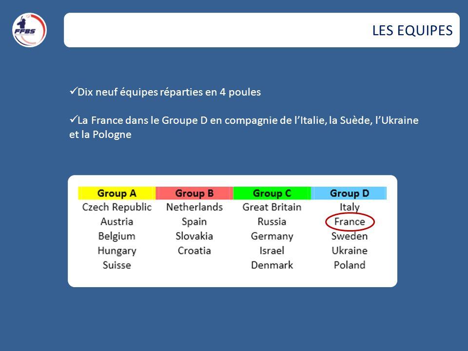 LES EQUIPES Dix neuf équipes réparties en 4 poules
