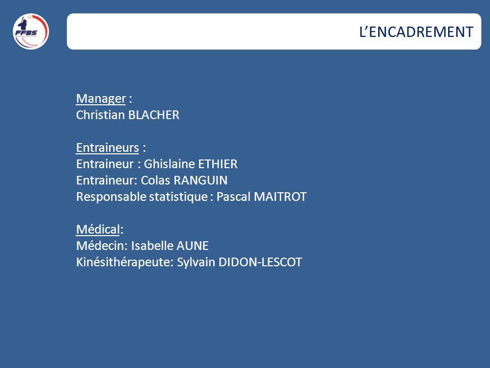 L'ENCADREMENT Manager : Christian BLACHER Entraineurs :