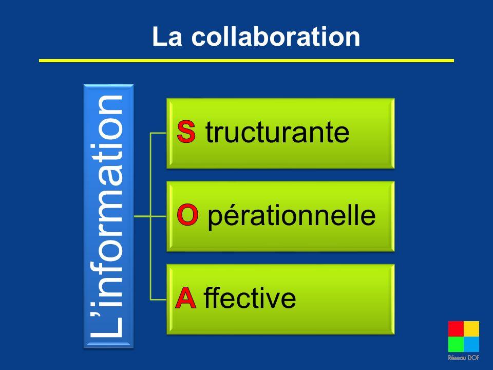 La collaboration L'information S tructurante O pérationnelle