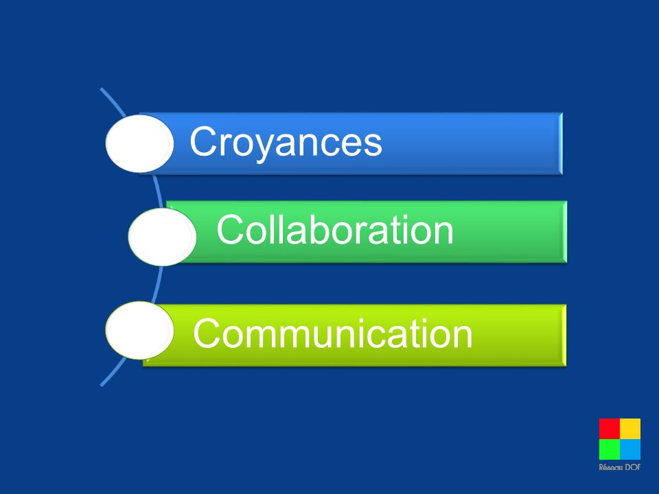 Croyances Collaboration Communication